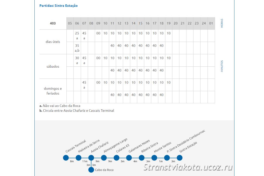 Синтра - мыс Рока, расписание автобуса 403