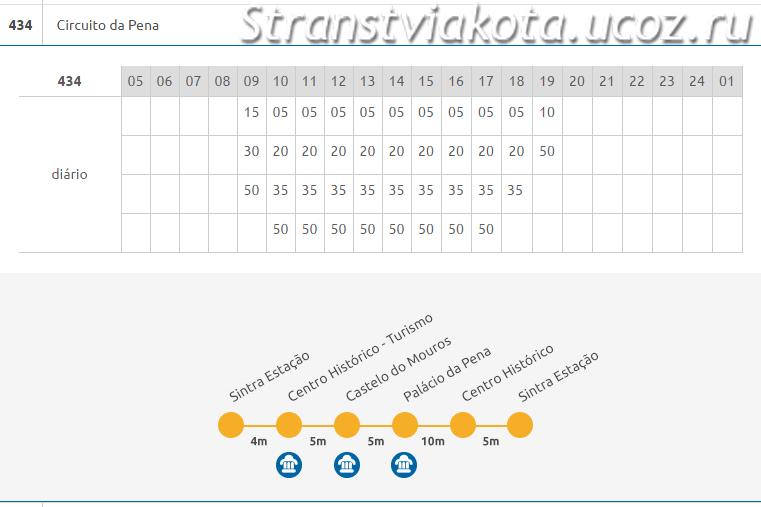 Расписание автобуса 434 в Синтре